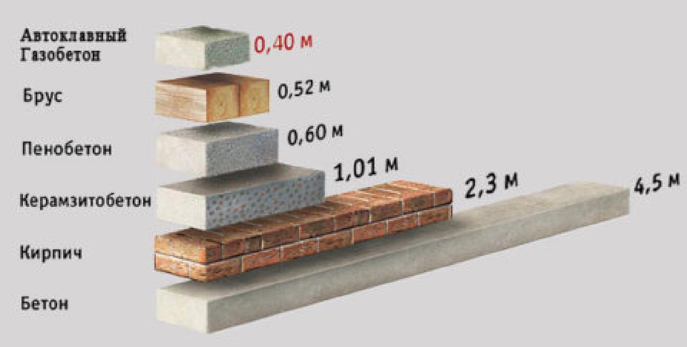 газосиликатные блоки характеристики теплопроводность